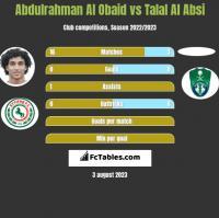 Abdulrahman Al Obaid vs Talal Al Absi h2h player stats