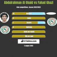 Abdulrahman Al Obaid vs Fahad Ghazi h2h player stats