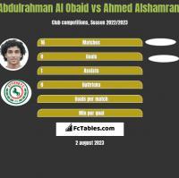 Abdulrahman Al Obaid vs Ahmed Alshamrani h2h player stats