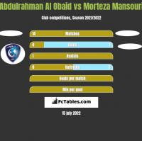 Abdulrahman Al Obaid vs Morteza Mansouri h2h player stats