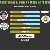 Abdulrahman Al Obaid vs Abdulelah Al Amri h2h player stats