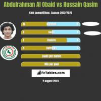 Abdulrahman Al Obaid vs Hussain Qasim h2h player stats