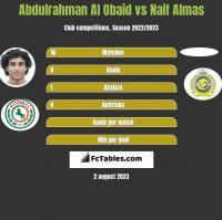 Abdulrahman Al Obaid vs Naif Almas h2h player stats