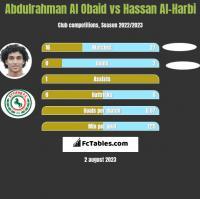 Abdulrahman Al Obaid vs Hassan Al-Harbi h2h player stats