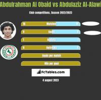 Abdulrahman Al Obaid vs Abdulaziz Al-Alawi h2h player stats
