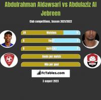 Abdulrahman Aldawsari vs Abdulaziz Al Jebreen h2h player stats