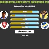 Abdulrahman Aldawsari vs Abdulfattah Asiri h2h player stats
