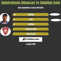 Abdulrahman Aldawsari vs Abdullah Qaisi h2h player stats