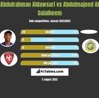 Abdulrahman Aldawsari vs Abdulmajeed Al Sulaiheem h2h player stats