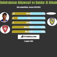 Abdulrahman Aldawsari vs Bandar Al Ahbabi h2h player stats