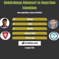 Abdulrahman Aldawsari vs Bauyrzhan Islamkhan h2h player stats