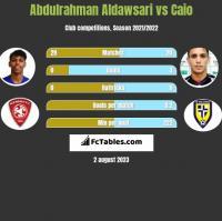 Abdulrahman Aldawsari vs Caio h2h player stats