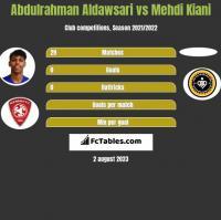 Abdulrahman Aldawsari vs Mehdi Kiani h2h player stats