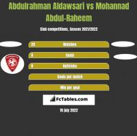 Abdulrahman Aldawsari vs Mohannad Abdul-Raheem h2h player stats