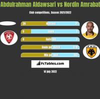 Abdulrahman Aldawsari vs Nordin Amrabat h2h player stats
