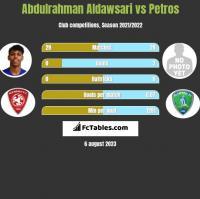 Abdulrahman Aldawsari vs Petros h2h player stats