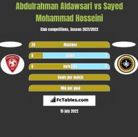 Abdulrahman Aldawsari vs Sayed Mohammad Hosseini h2h player stats