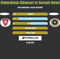 Abdulrahman Aldawsari vs Soroush Rafaei h2h player stats
