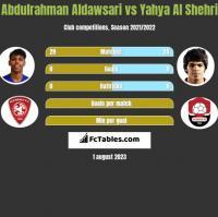 Abdulrahman Aldawsari vs Yahya Al Shehri h2h player stats