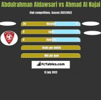 Abdulrahman Aldawsari vs Ahmad Al Najai h2h player stats