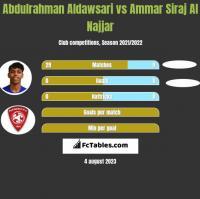 Abdulrahman Aldawsari vs Ammar Siraj Al Najjar h2h player stats