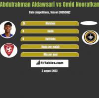 Abdulrahman Aldawsari vs Omid Noorafkan h2h player stats