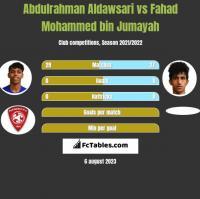 Abdulrahman Aldawsari vs Fahad Mohammed bin Jumayah h2h player stats