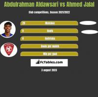 Abdulrahman Aldawsari vs Ahmed Jalal h2h player stats