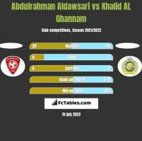 Abdulrahman Aldawsari vs Khalid AL Ghannam h2h player stats