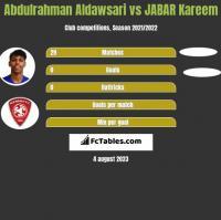 Abdulrahman Aldawsari vs JABAR Kareem h2h player stats