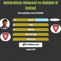 Abdulrahman Aldawsari vs Abdullah Al Qahtani h2h player stats