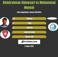 Abdulrahman Aldawsari vs Mohammad Mohebi h2h player stats