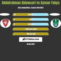 Abdulrahman Aldawsari vs Ayman Yahya h2h player stats