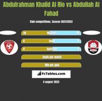 Abdulrahman Khalid Al Rio vs Abdullah Al Fahad h2h player stats