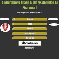 Abdulrahman Khalid Al Rio vs Abdullah Al Shammari h2h player stats