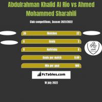 Abdulrahman Khalid Al Rio vs Ahmed Mohammed Sharahili h2h player stats