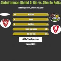 Abdulrahman Khalid Al Rio vs Alberto Botia h2h player stats