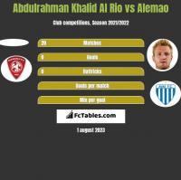 Abdulrahman Khalid Al Rio vs Alemao h2h player stats