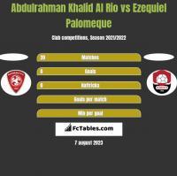 Abdulrahman Khalid Al Rio vs Ezequiel Palomeque h2h player stats