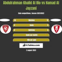 Abdulrahman Khalid Al Rio vs Hamad Al Jayzani h2h player stats
