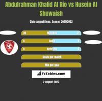 Abdulrahman Khalid Al Rio vs Husein Al Shuwaish h2h player stats