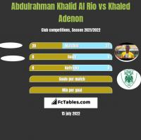 Abdulrahman Khalid Al Rio vs Khaled Adenon h2h player stats