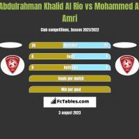 Abdulrahman Khalid Al Rio vs Mohammed Al Amri h2h player stats