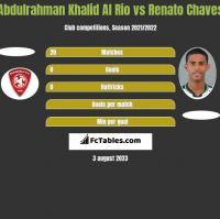 Abdulrahman Khalid Al Rio vs Renato Chaves h2h player stats