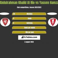 Abdulrahman Khalid Al Rio vs Yassen Hamza h2h player stats