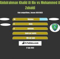 Abdulrahman Khalid Al Rio vs Mohammed Al Zubaidi h2h player stats