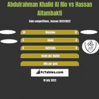 Abdulrahman Khalid Al Rio vs Hassan Altambakti h2h player stats