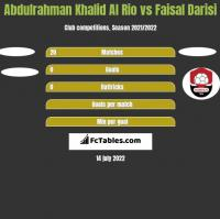 Abdulrahman Khalid Al Rio vs Faisal Darisi h2h player stats
