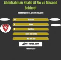 Abdulrahman Khalid Al Rio vs Masood Bekheet h2h player stats