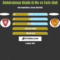Abdulrahman Khalid Al Rio vs Faris Abdi h2h player stats